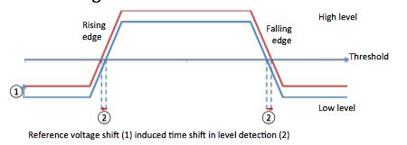 Leichte Verzögerung: Zwischen Sender und Empfänger gibt es bei jedem Spannungswechsel eine kleine Zeitverschiebung.