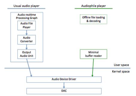 Kleiner Unterschied: Audiophile Player lesen Dateien zuerst ein und streamen digitale Signale nativ zum DAC