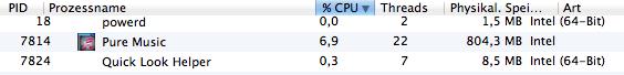 CPU-Last von Pure Music