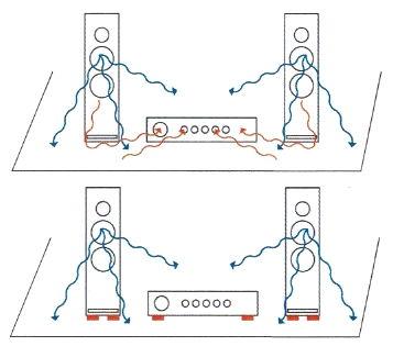 Akustischer Wildwuchs: Ohne  Referenz High Tech Gel-Absorber schütteln viele böse rote Körperschall-Einflussfaktoren an der wehrlosen HiFi-Kette