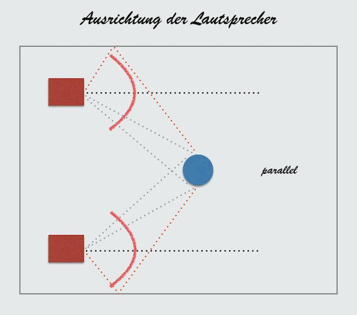 Lautsprecher parallel: Der Sweet-Spot bekommt Randbeschallung, die Reflexionen haben kürzere Wege - das ist maximal suboptimal