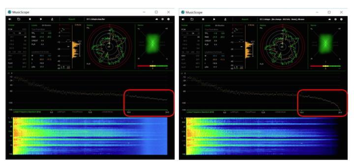 Messergebnis von Xivero: Der MQA-File (links) hat ab 18.000 Hz ein höheres Rauschen als ein herunter gerechneter Studio Master File
