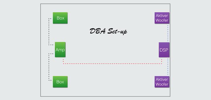 Mit Klang-Controller und aktiven Subwoofern: Ein DBA geht auch für High-End-Fans.