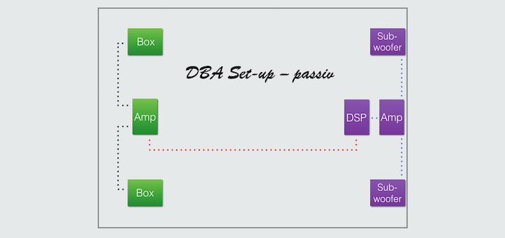 Geht auch mit passiven Subwoofern: Set-up für ein Double Bass Array mit DSP und Verstärker