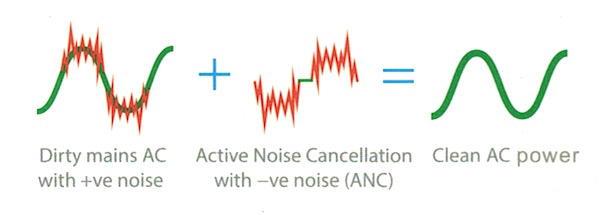 Active Noise Cancellation geht auch im Stromnetz: der ifi Audio AC Purifier ermittelt die Störfrequenzen auf dem 50 Hz-Signal und löscht sie mit gegenläufigen Frequenzen aus